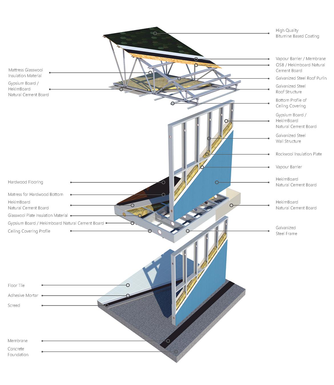 Steel Construction Systems : Light steel construction system Özge yapı